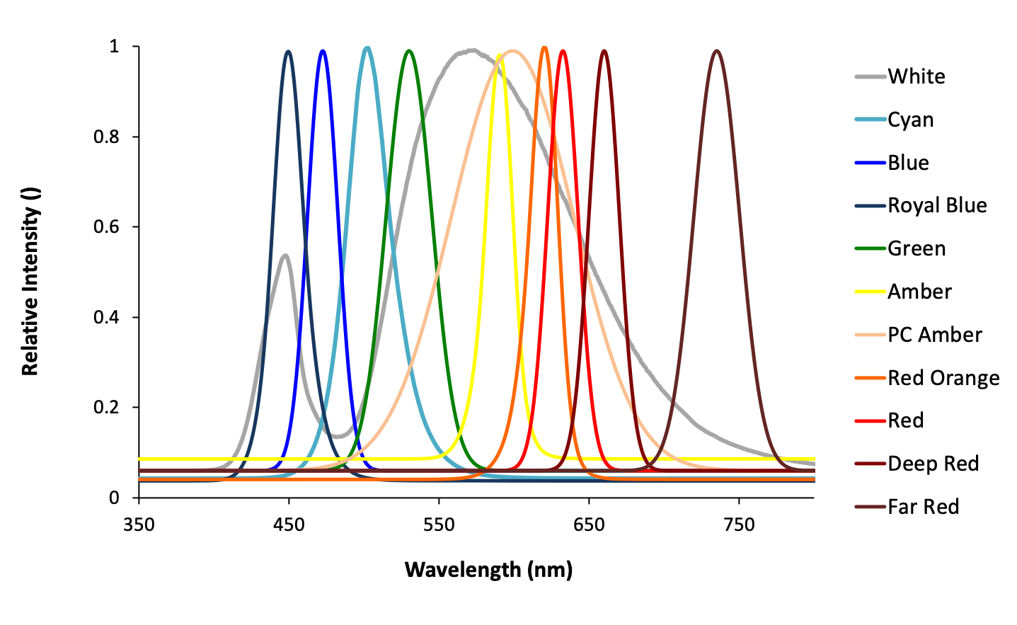 Spectral Intensity of Selected Colors of the LeRoy LED